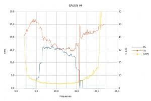 balun #4